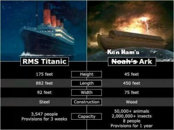 Comparison between the Ark and the HMS Titanic. Graphic courtesy of Patheos.com / PZ Myers.